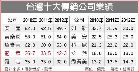 台湾十大直销公司2010-2012业绩汇总报告